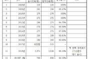 [속보] 통치 경과조치 합격률 77.74, 역대 최저 기록
