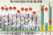 역대 최저 합격률 '77.74' 통치 경과조치 의미 희석
